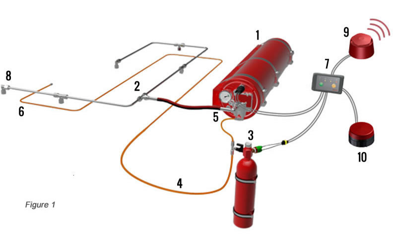 The Fogmaker Fire Supression System